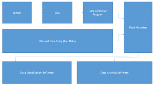 1.Management of Process Data