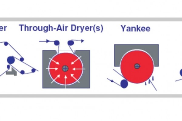 Through Air Drying (TAD) tissue making technology