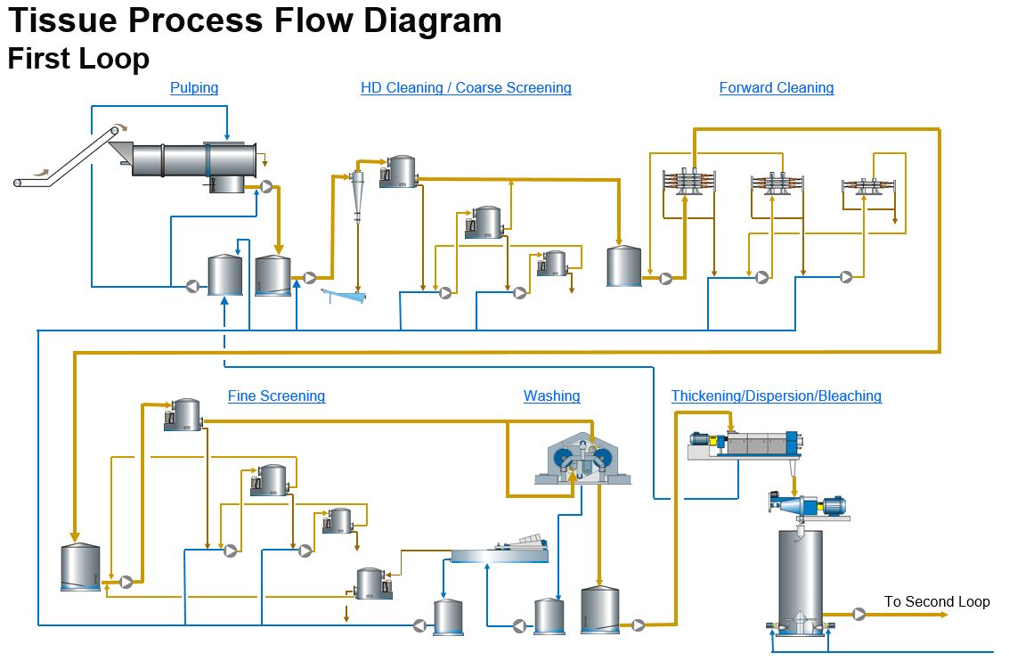 processing recycle-based fibers for tissue & towel | the ... uml 2 process flow diagram process flow diagram narrative