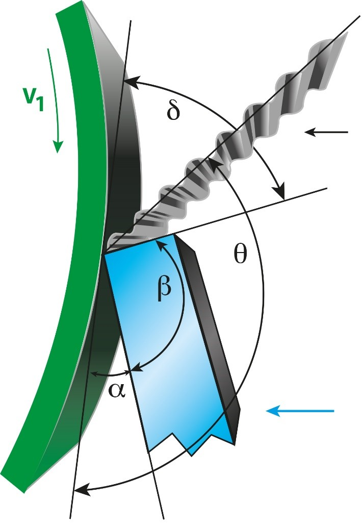 Figure 6 Essential angles in crepe pocket