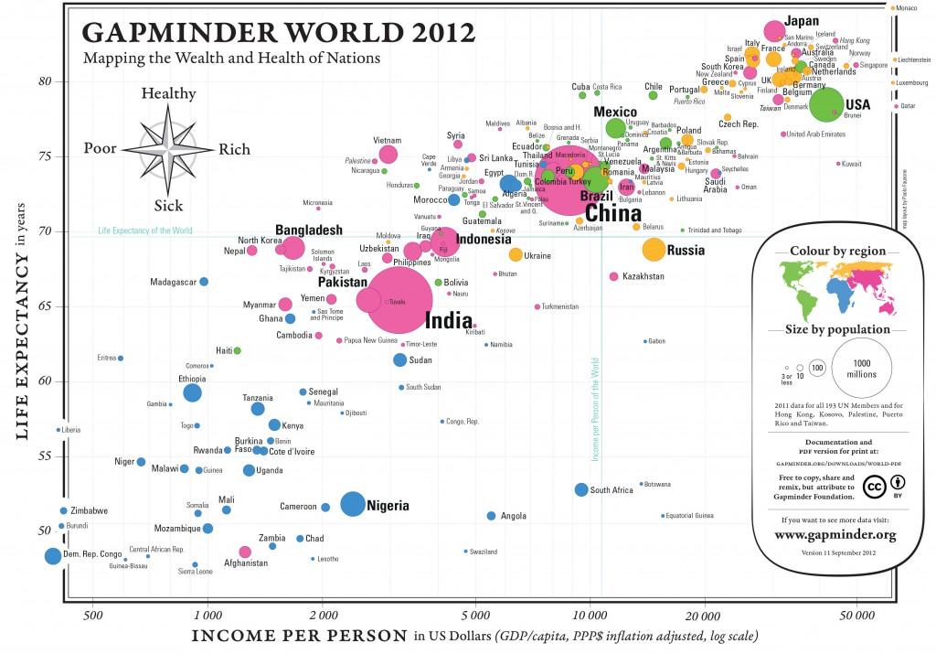 GapMinder2012